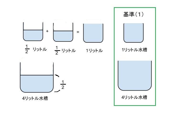 水槽を使った分数計算
