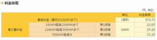 関西電力料金例