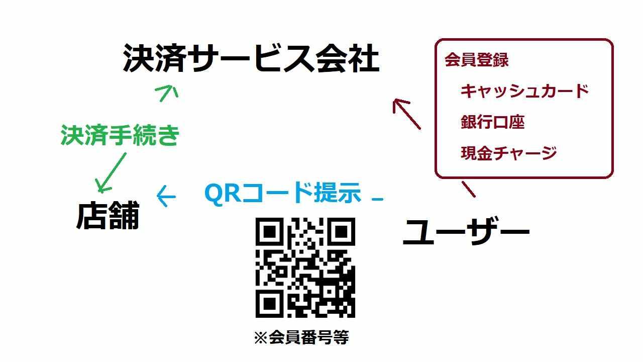 QRコード決済簡略図