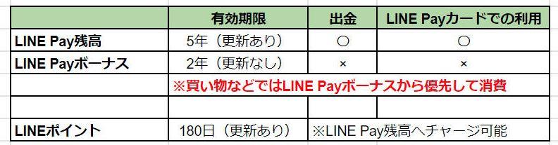 LIN Pay残高とボーナスの違い