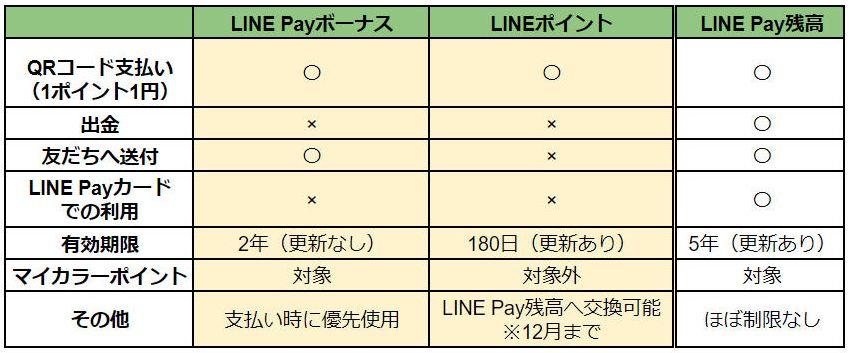 LINE payポイント比較表