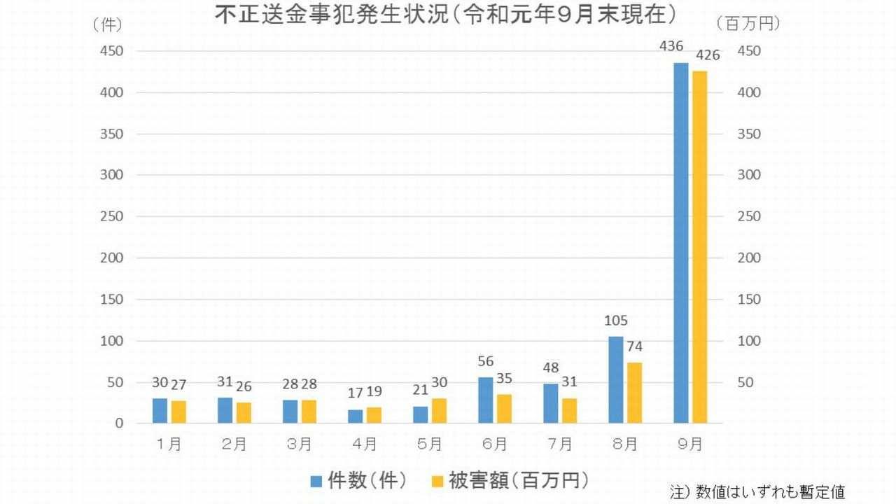 不正送金被害の件数推移