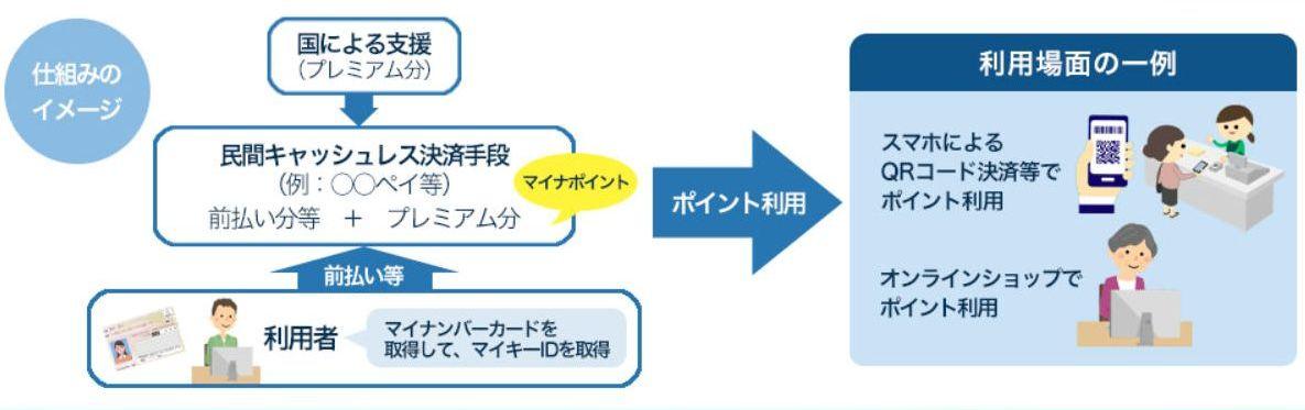 マイナポイント制度の概要図