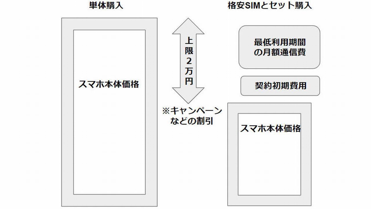 格安SIM新規契約の料金イメージ図