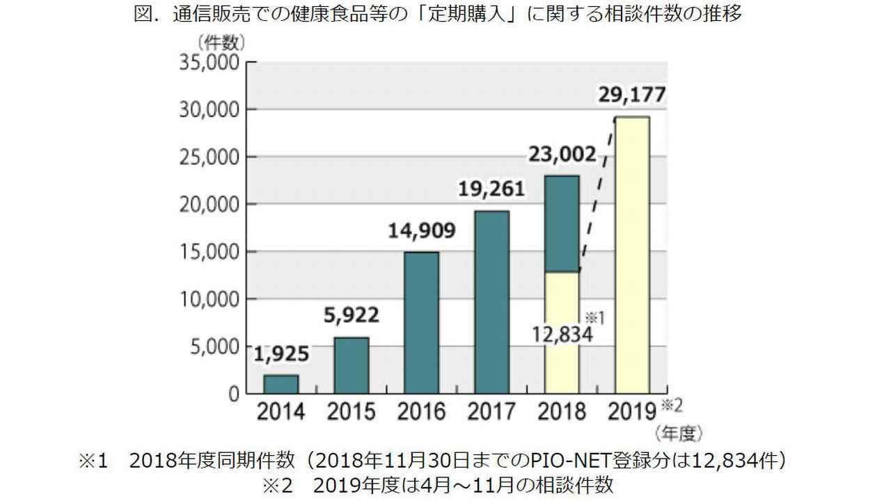 定期購入トラブルに関する相談件数の推移