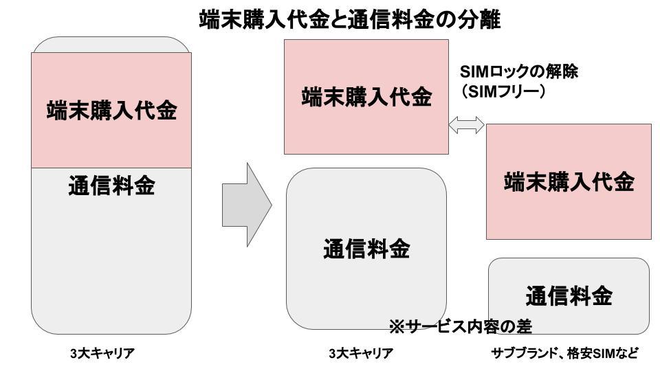 通信料金と端末購入代金の分離概略図