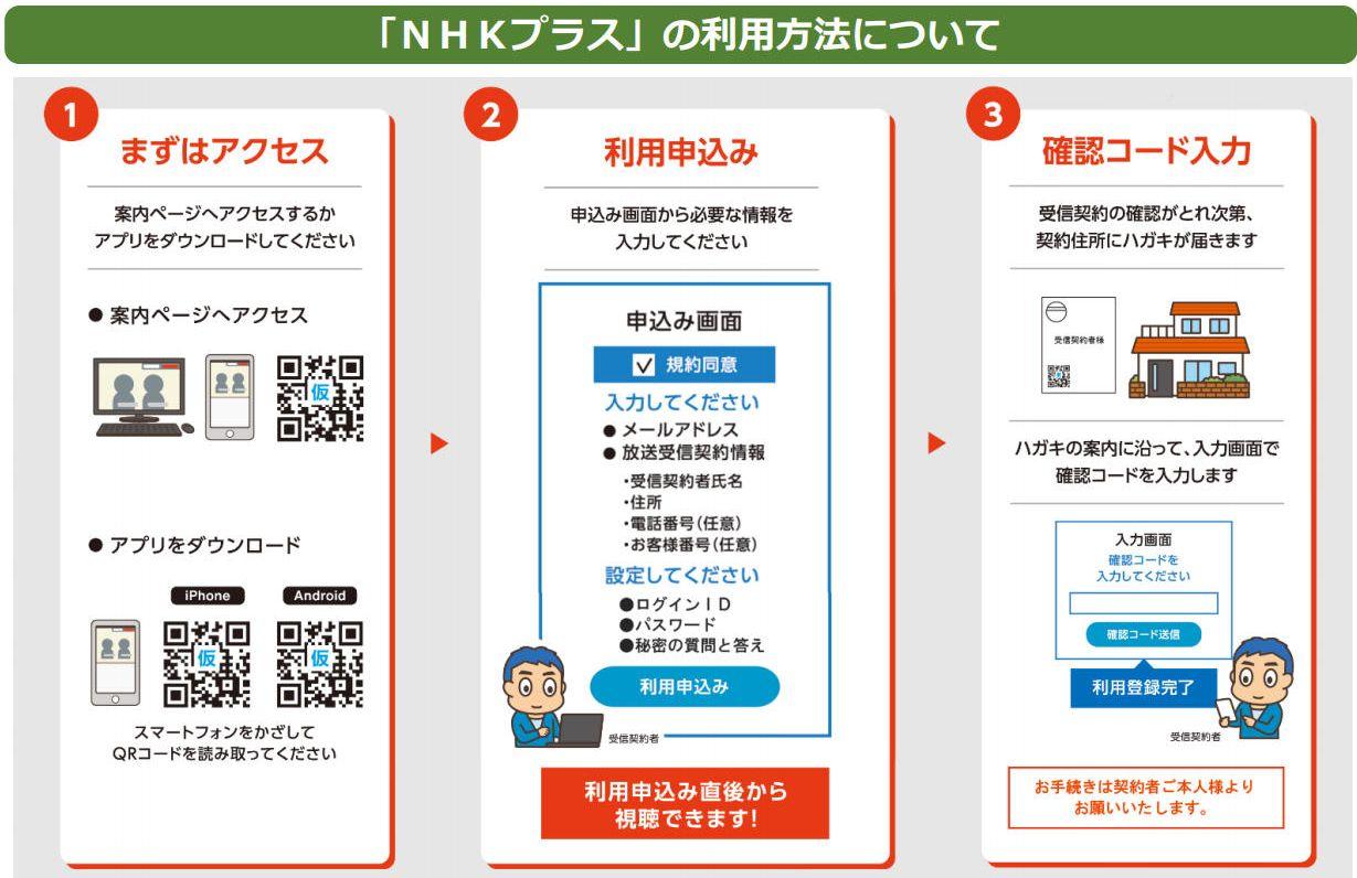 NHKプラス申込手順