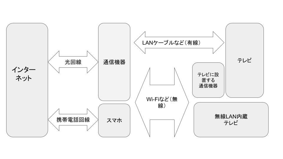 テレビとインターネットを繋ぐ概略図