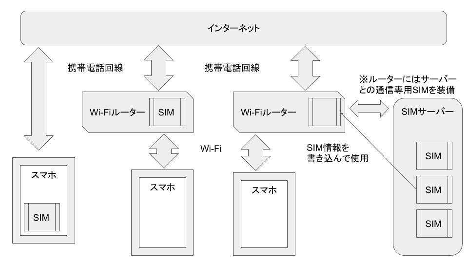 クラウドSIMの概要図
