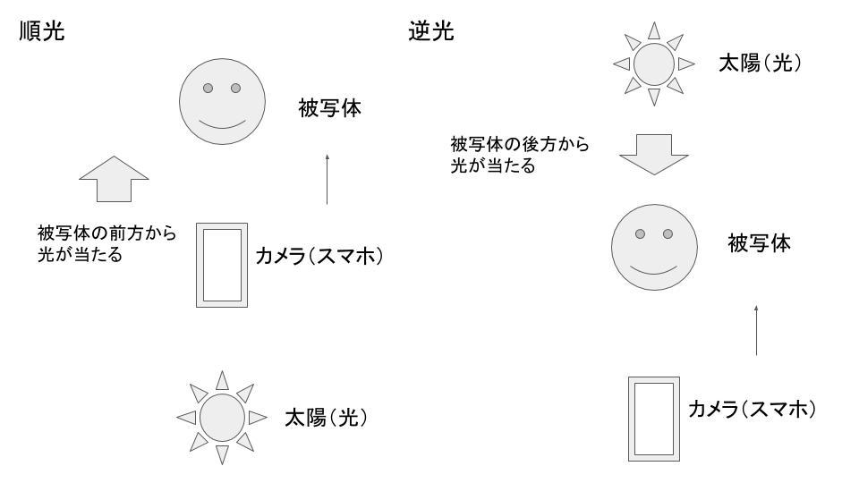 順光と逆光の違い