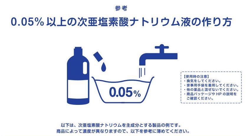 次亜塩素酸ナトリウム水溶液の例