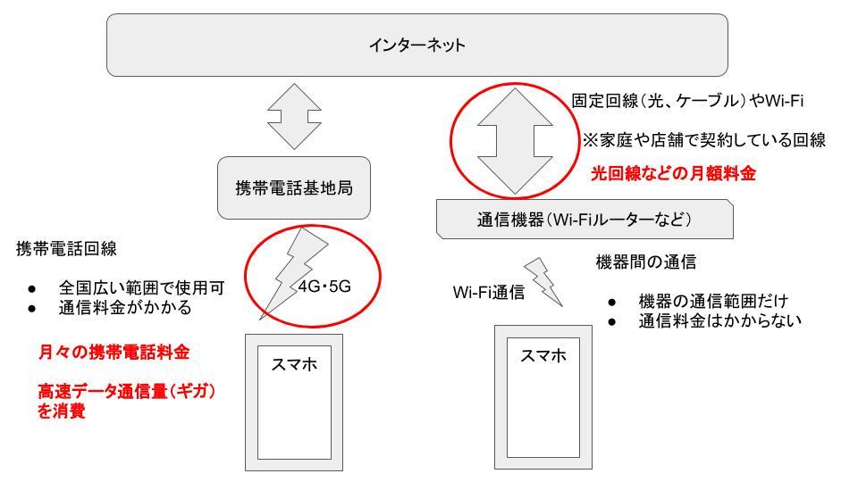 高速データ通信量(ギガ)とWi-Fiの違い