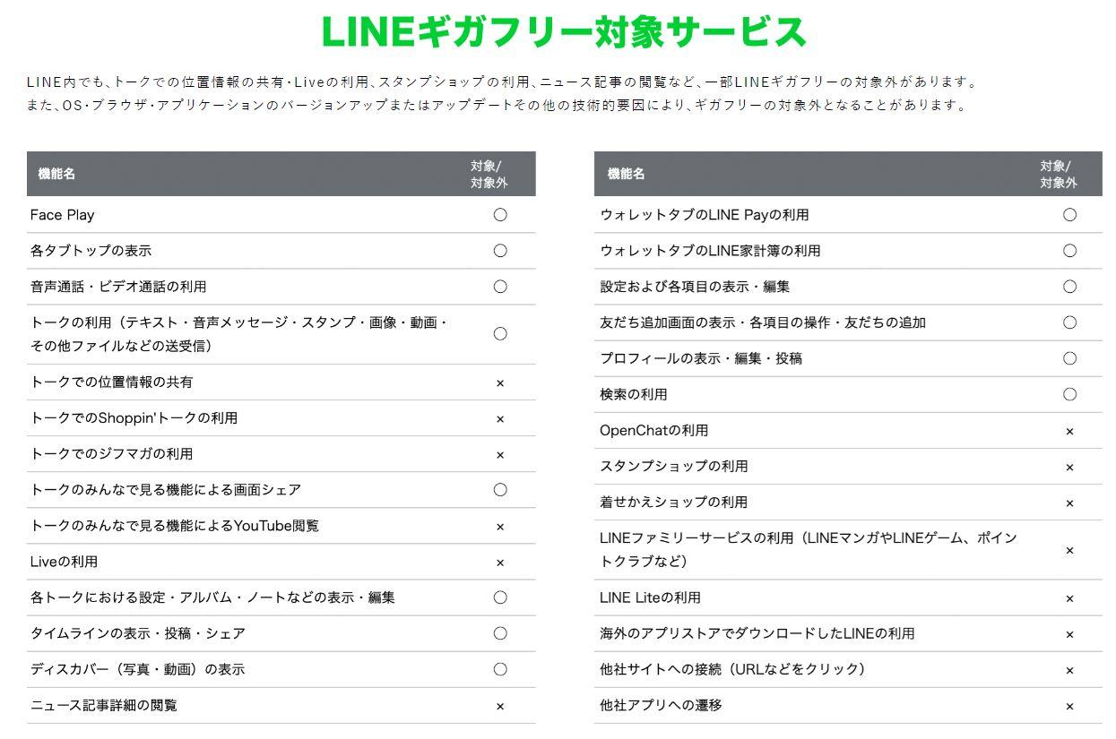 LINEMOでカウント対象外になるLINEサービス一覧