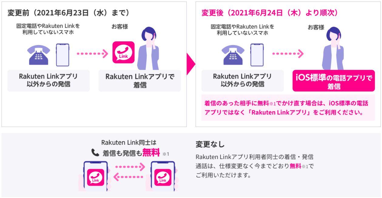 音声着信時のRakuten Linkの動作