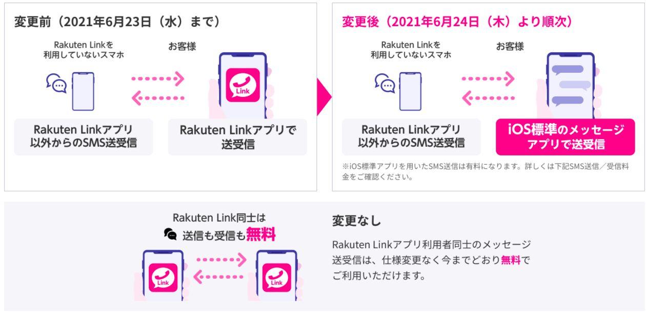 SMS送受信時のRakuten Linkの動作