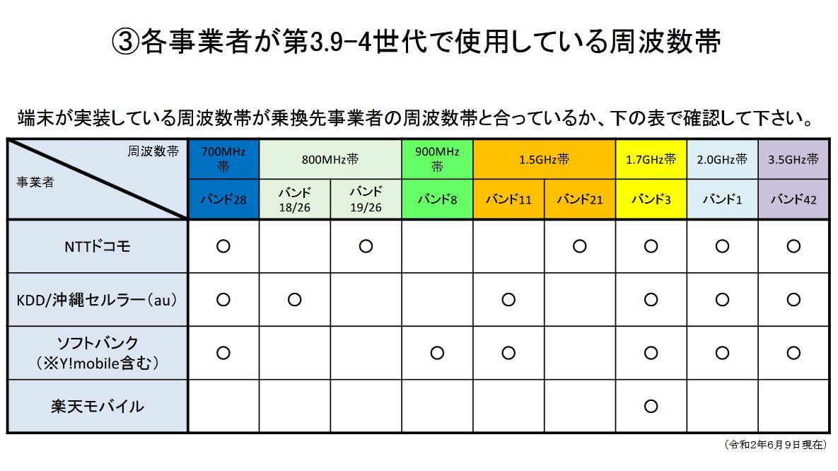 対応周波数帯の一覧